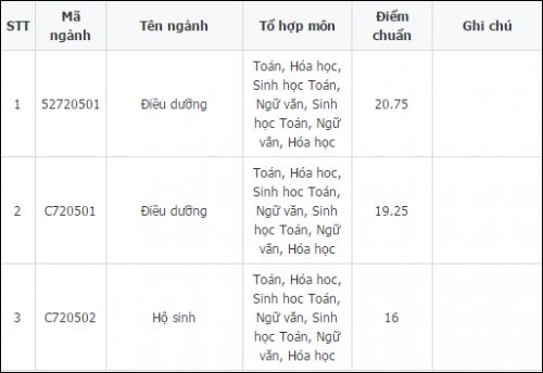 điểm chuẩn Đại học Điều dưỡng Nam Định