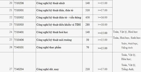 Đại học Công nghiệp Hà Nội công bố điểm chuẩn xét tuyển năm 2018